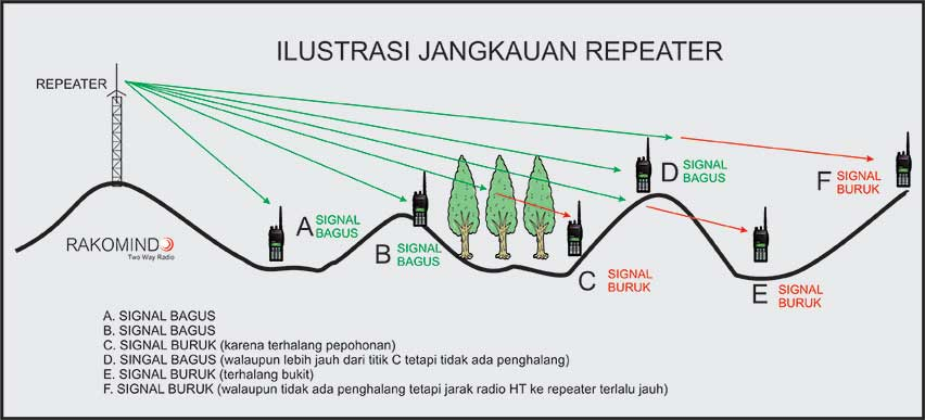 Jangkauan Repeater