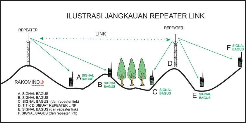 repeater link
